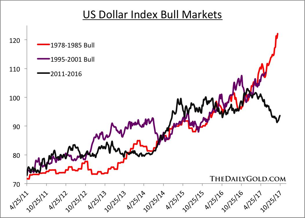 美元指数的牛市