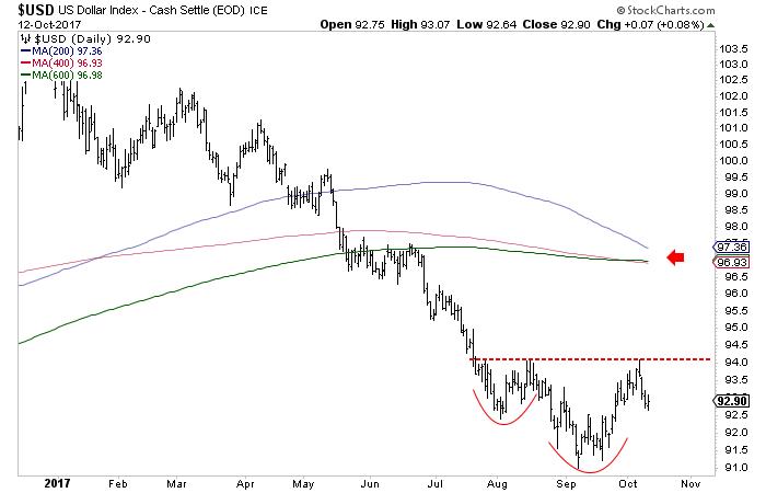 如果美元指数突破94,黄金的修正将继续下去,近期我们对黄金持谨慎态度。就是说,如果美元的主要趋势看跌,那么2018年的贵金属和贵金属股票肯定会很好。如果美元站到94以上,那么我们将把96和97作为潜在的反弹目标水平。我们的目标是借东风购买价值,或在小盘股有空间时购买超卖的股票。这个做法自去年12月以来一直很好,要是美元指数达到96-97,那么年底前可能会提供低风险购买小盘股的机会。