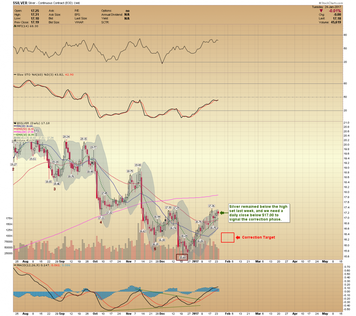 Correction targets for gold price silver price and miners gold silver price chart nvjuhfo Choice Image