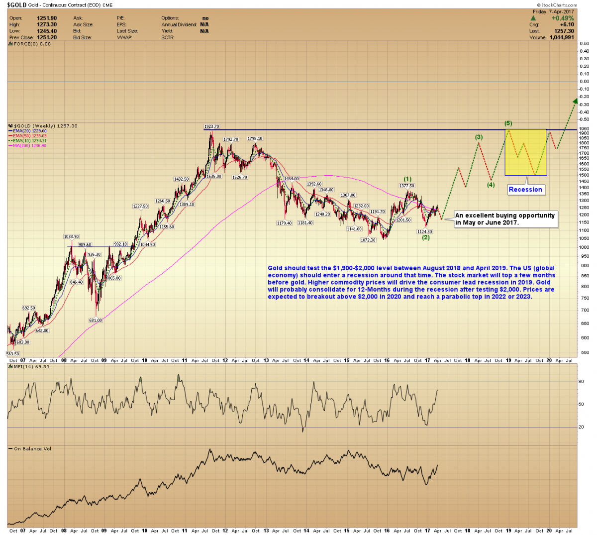 -Gold Forecast: Correction Followed By A Long-Term Buy