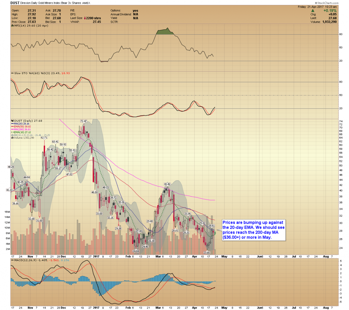 Gold price forecast the correction into may has begun gold dust chart nvjuhfo Choice Image