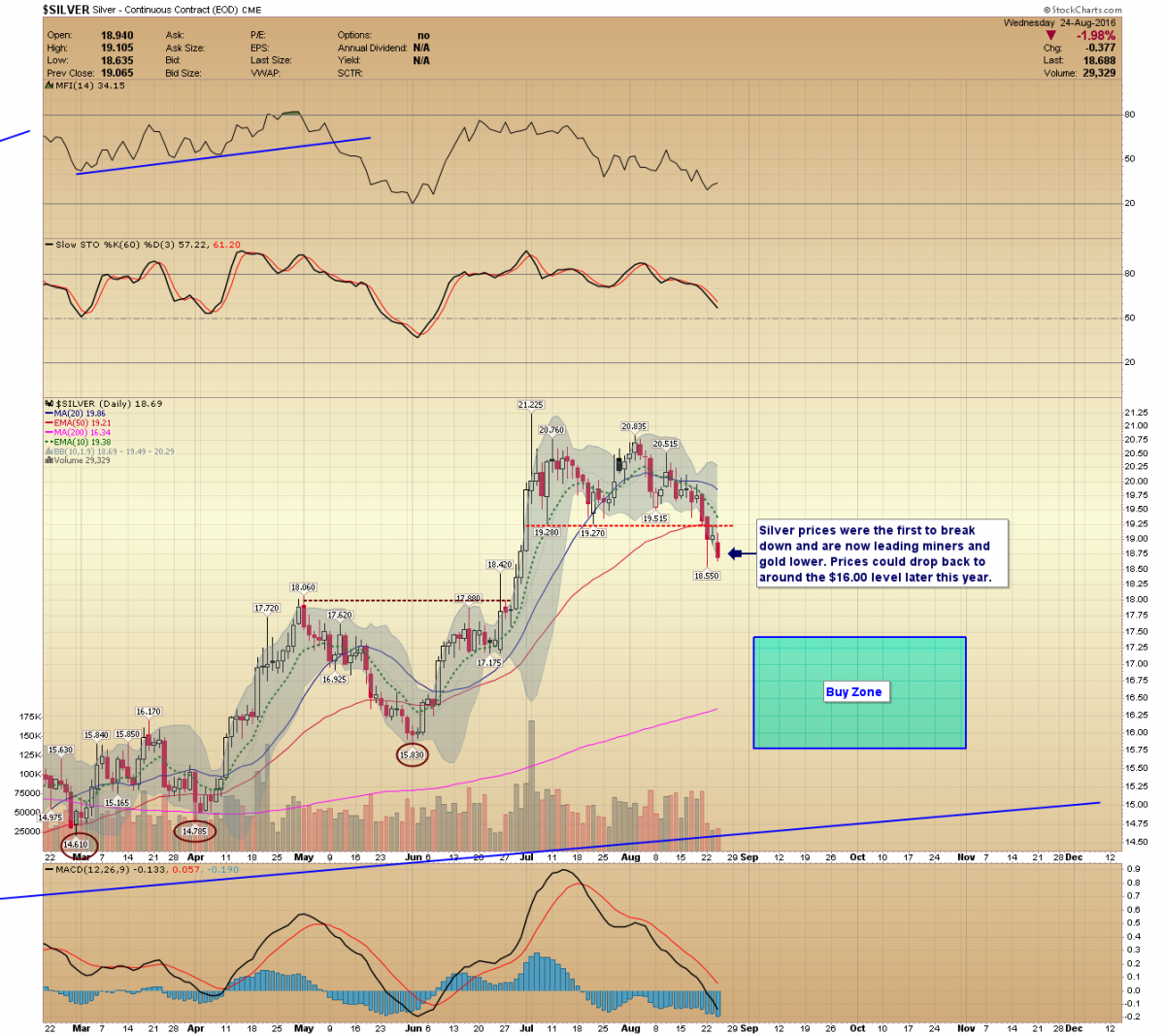 Gold prices and miners are dropping as expected gold eagle news silver prices nvjuhfo Choice Image