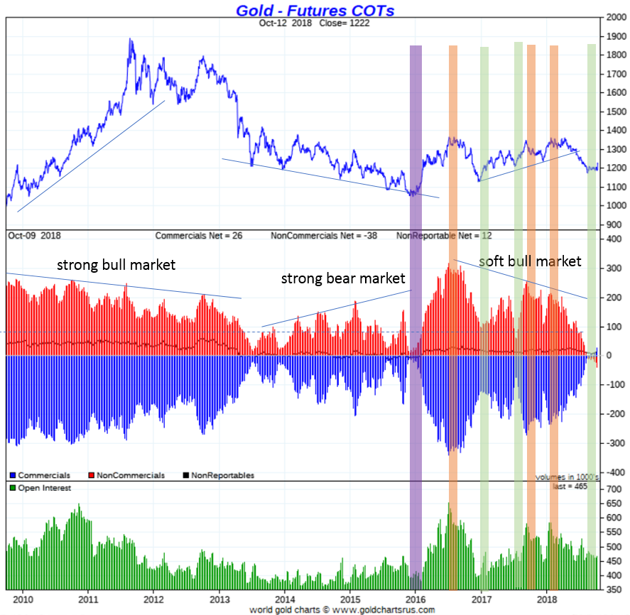 Gold Futures COTs