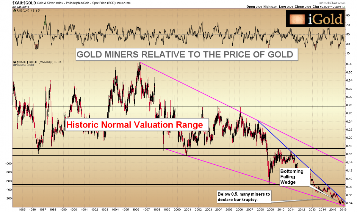 gold miners relative to the price of gold