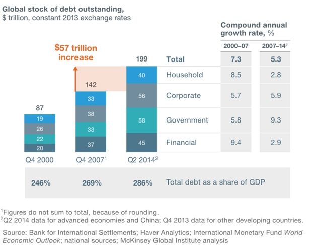 global stock of debt outstanding