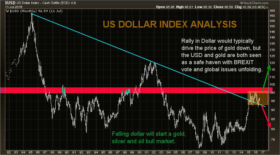 US dollar index analysis