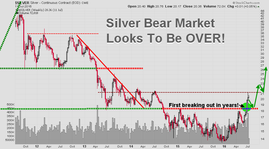silver bear market over