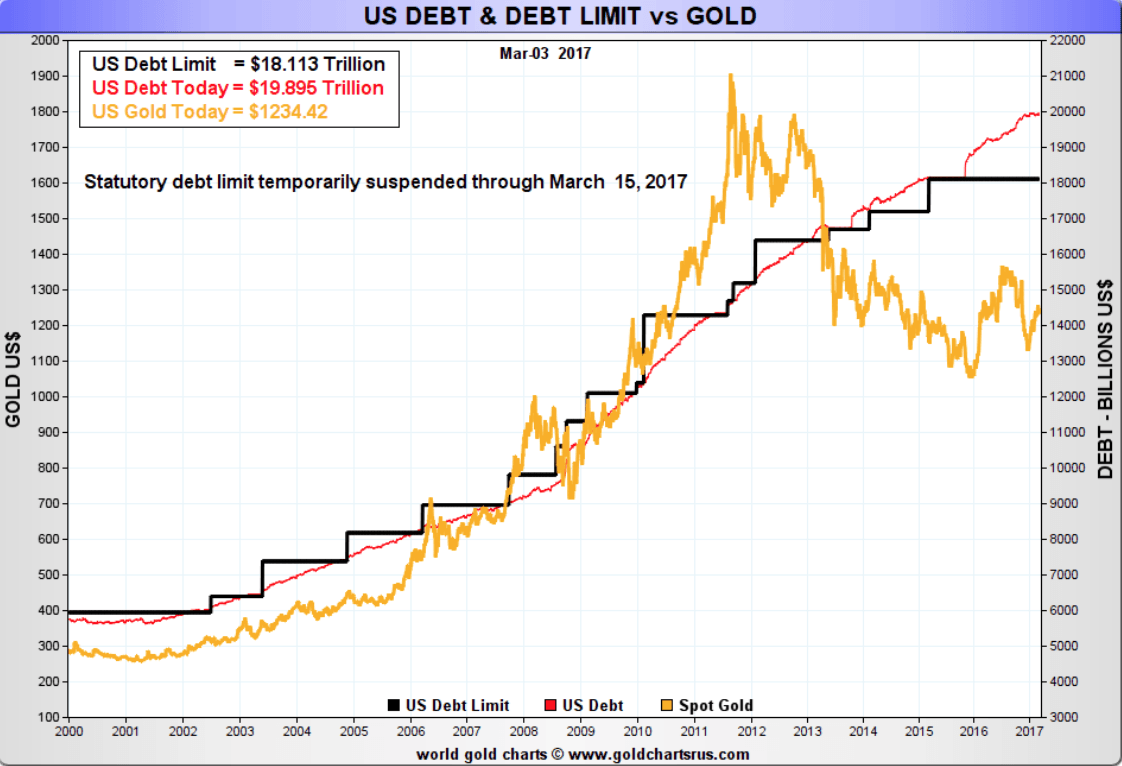 US Debt & Debt limit vs. gold chart