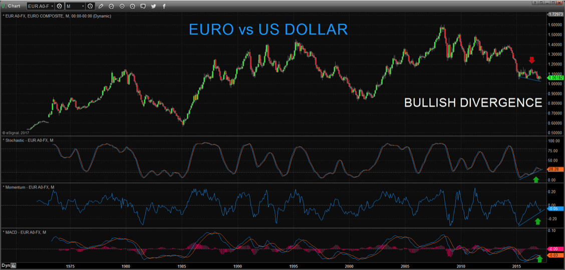 euro vs. us dollar
