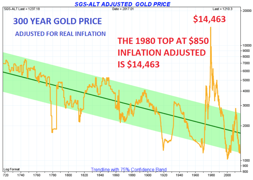 300 year gold price