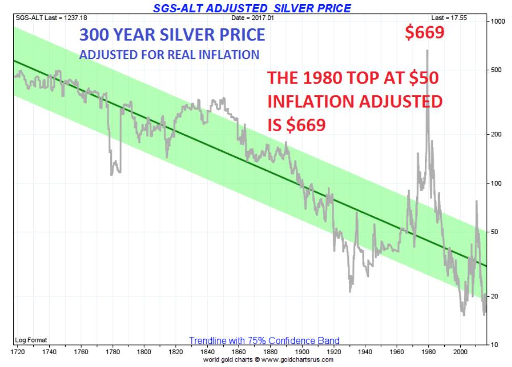 300 year silver price